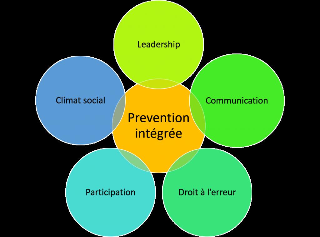 culture de prévention