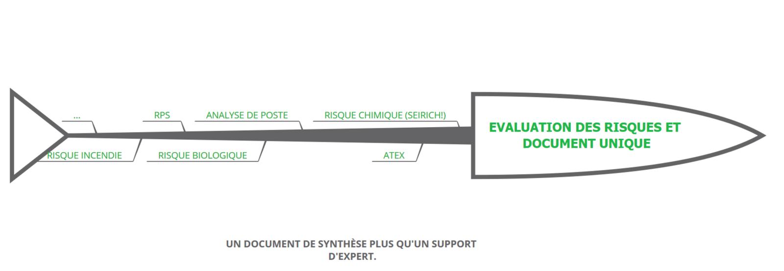 Des évaluations des risques multiples pour un document unique.