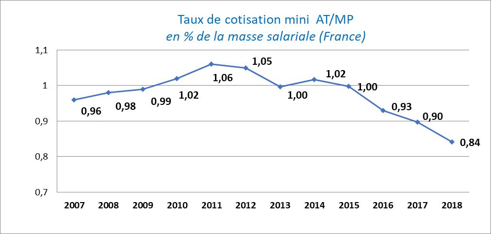 graphe de l'évolution du taux de cotisation AT-MP partie incimpressible.