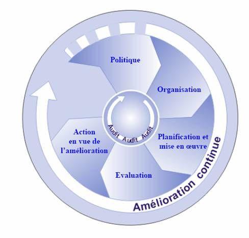 amélioration continue version ILO-OSH avant que l'ISO 45001 arrive...