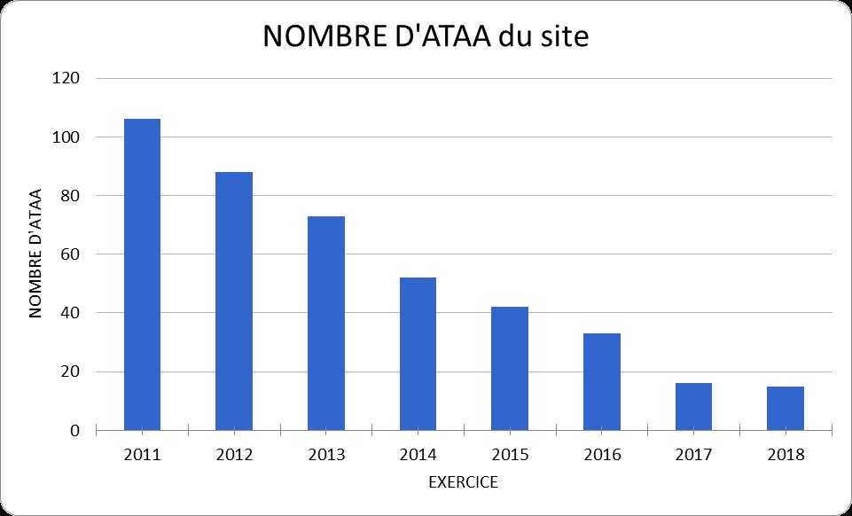 évolution des ATAA d'un site partenaire de GRIPHE